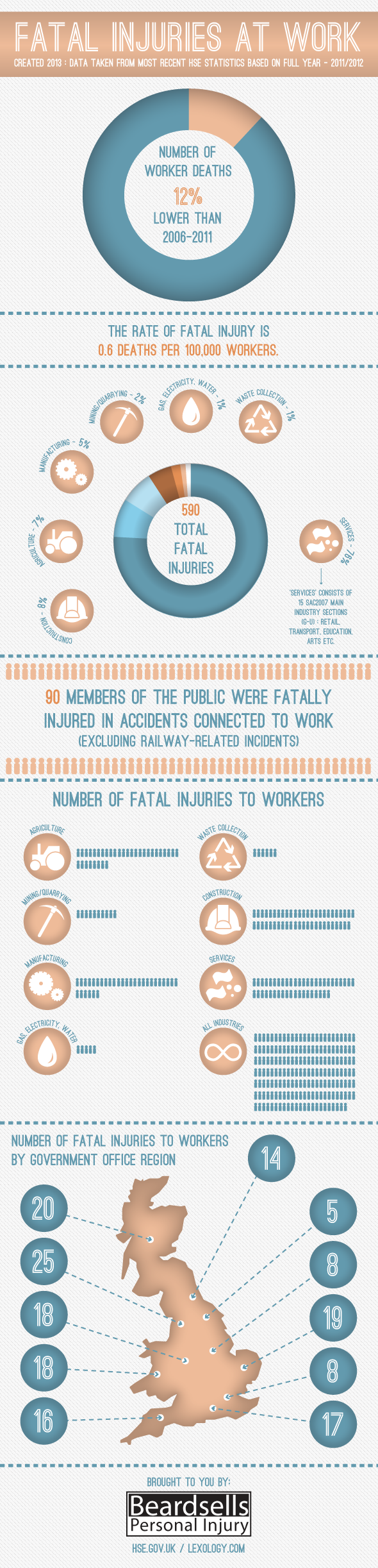 Fatal Injuries At Work (BeardsellsPersonalInjury.co.uk)