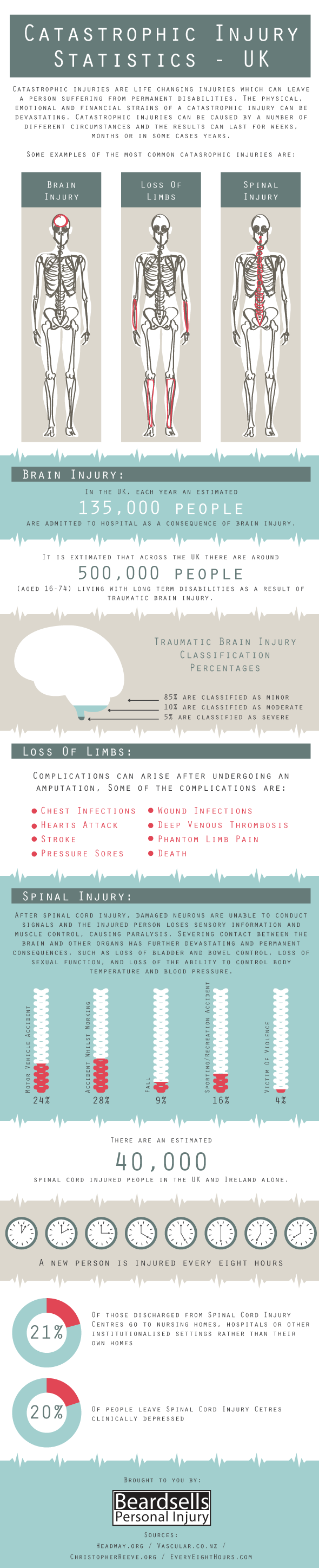 Catastrophic Injury Claims Infographic BeardsellsPersonalInjury.co.uk