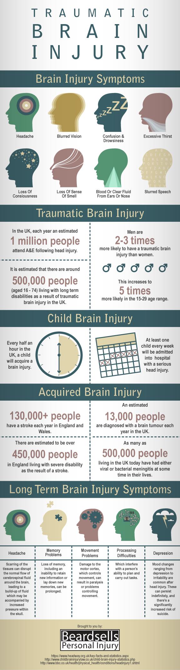 Traumatic Brain Injury (BeardsellsPersonalInjury.co.uk)